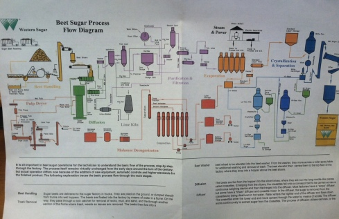 Beet Sugar Process Flow Diagram - Starting upper left and ending lower right.